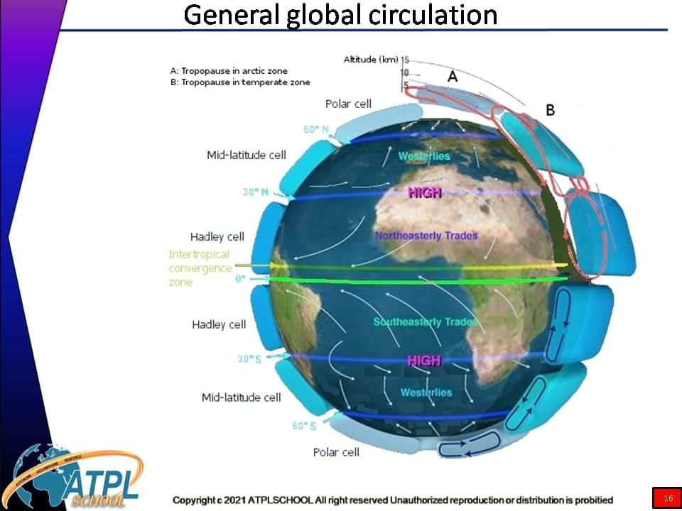 Certificat ATPL théorique avion 050 météorologie atplschool formation ATPL Avion connaissance de l'environnement du vol