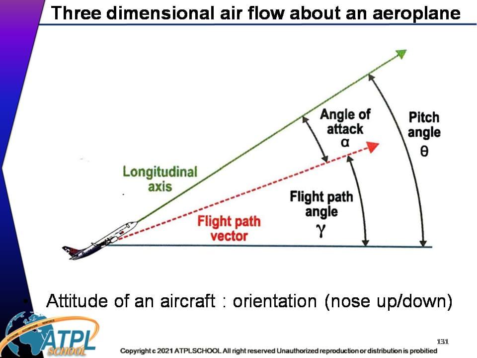 Certificat ATPL théorique avion 081 mécanique du vol formation théorique License pilote de ligne à distance visio zoom